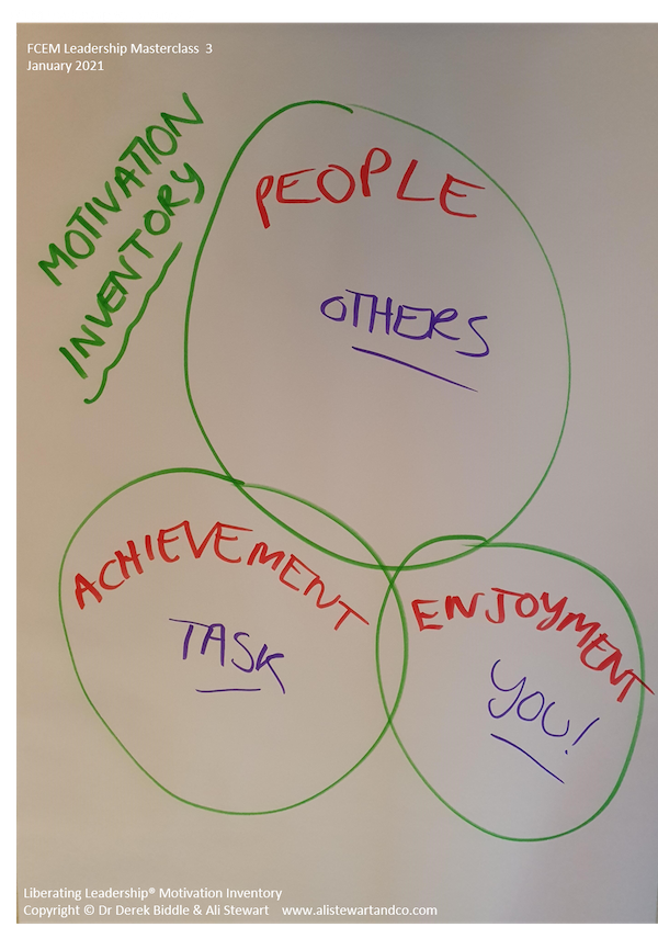 FCEM Leadership Masterclass 3 Jan 2021 Motivation